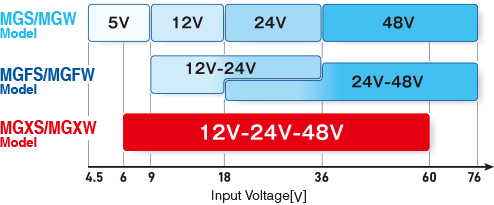 Input Voltage[V]MGXS/MGXW ModelMGFS/MGFW ModelMGS/MGW Model Input Voltage Range