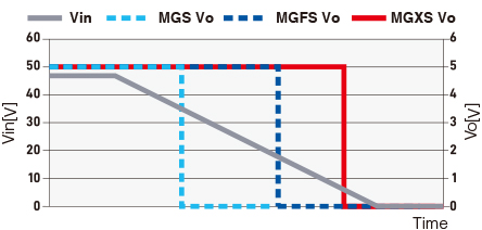 MGXS VoMGFS VoMGS VoVin Rated Output Voltage Available for Wide Input Voltage Range (chart for 5V output)TimeVo[V]Vin[V]